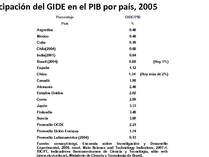 cipación del GIDE en el PIB por país, 2005 Porcentaje GIDE/PIB País % Argentina