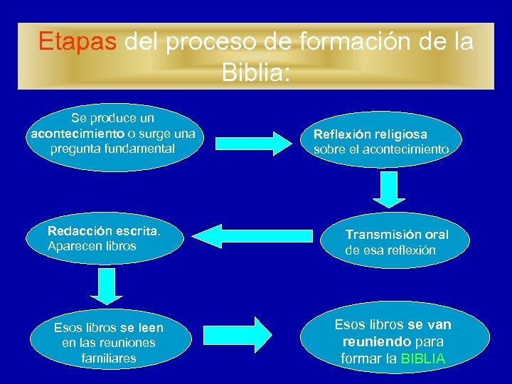 Etapas del proceso de formación de la Biblia: Se produce un acontecimiento o surge