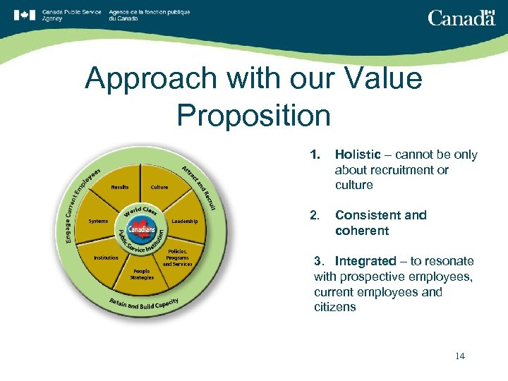 Approach with our Value Proposition 1. Holistic – cannot be only about recruitment or