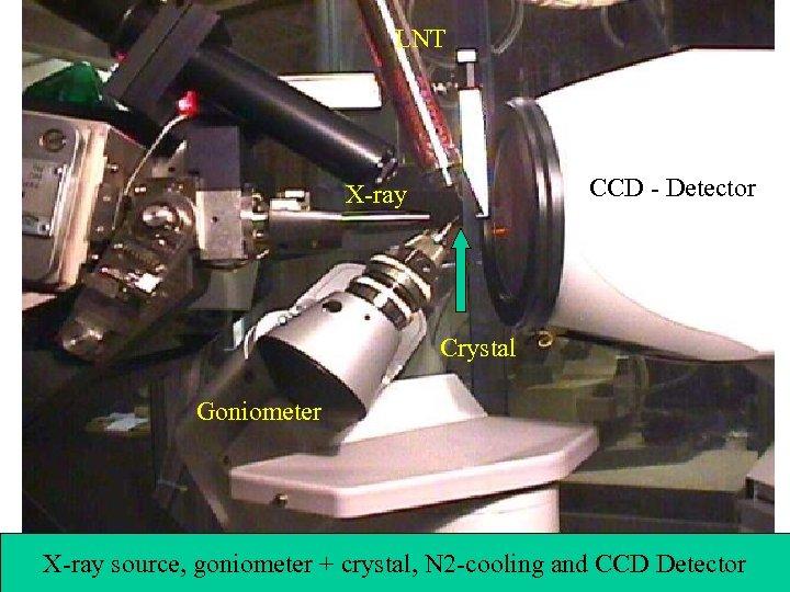 LNT CCD - Detector X-ray Crystal Goniometer X-ray source, goniometer + crystal, N 2