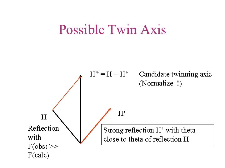 "Possible Twin Axis H"" = H + H' H Reflection with F(obs) >> F(calc)"