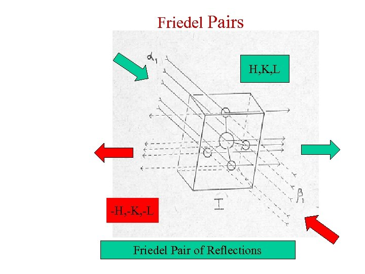 Friedel Pairs H, K, L -H, -K, -L Friedel Pair of Reflections