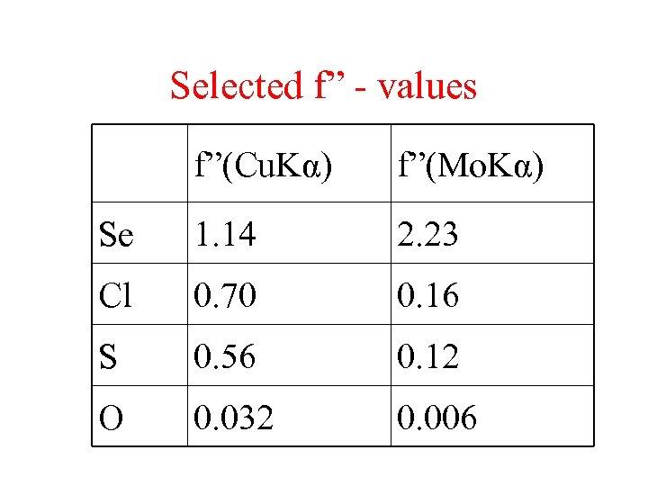 """Selected f"""" - values f""""(Cu. Kα) f""""(Mo. Kα) Se 1. 14 2. 23 Cl"""