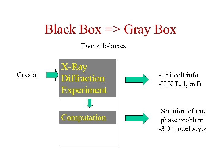 Black Box => Gray Box Two sub-boxes Crystal X-Ray Diffraction Experiment -Unitcell info -H