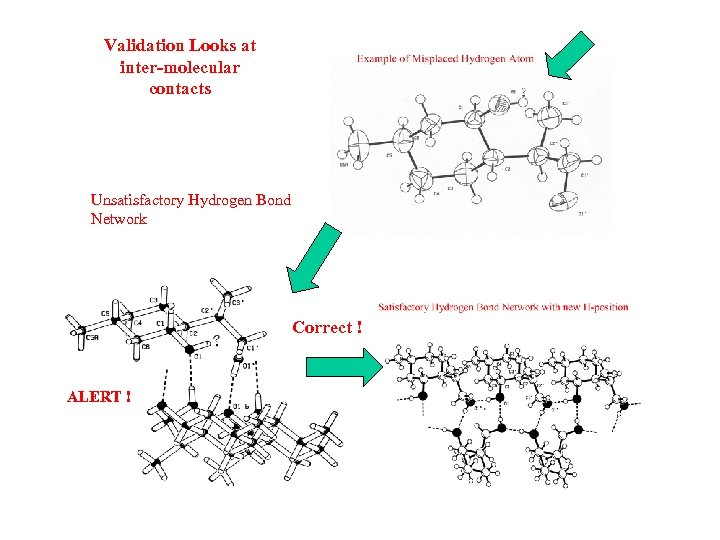 Validation Looks at inter-molecular contacts Unsatisfactory Hydrogen Bond Network Correct ! ALERT !