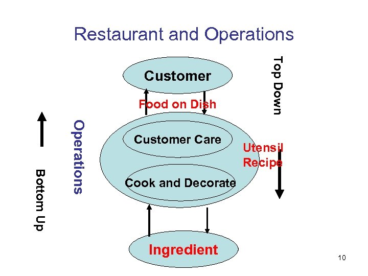 Restaurant and Operations Food on Dish Bottom Up Operations Customer Care Top Down Customer