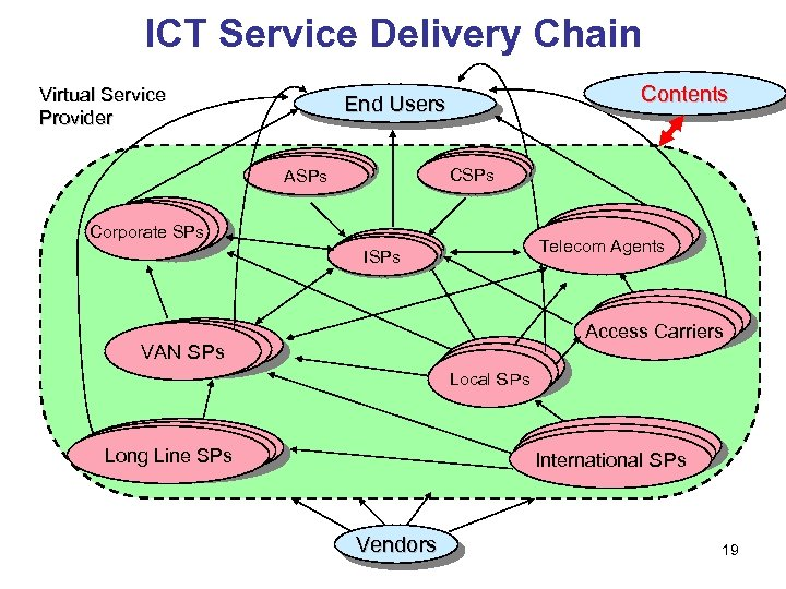 ICT Service Delivery Chain Virtual Service Provider Contents End Users CSPs ASPs LAN Corporate