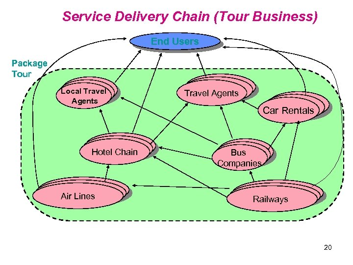 Service Delivery Chain (Tour Business) End Users Package Tour WAN Local Travel LAN Agents