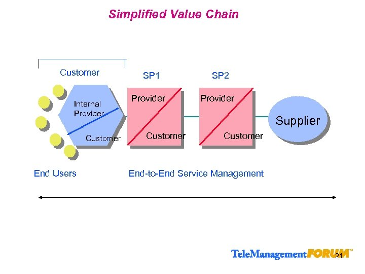 Simplified Value Chain Customer Internal Provider Customer End Users SP 1 Provider SP 2