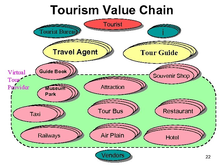 Tourism Value Chain Tourist Bureau 長距離キャリア Travel Agent Virtual Tour Provider 長距離キャリア Tour Guide