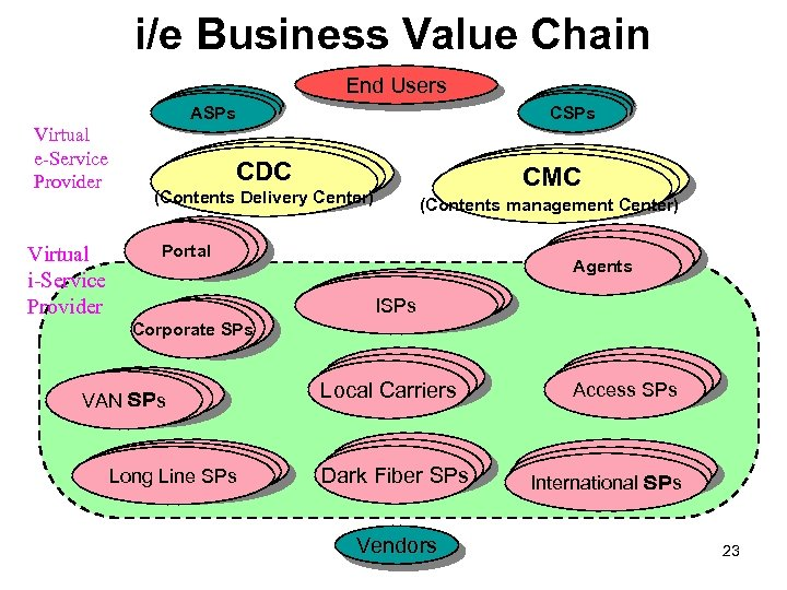 i/e Business Value Chain End Users ASPs Virtual e-Service Provider Virtual i-Service Provider CSPs