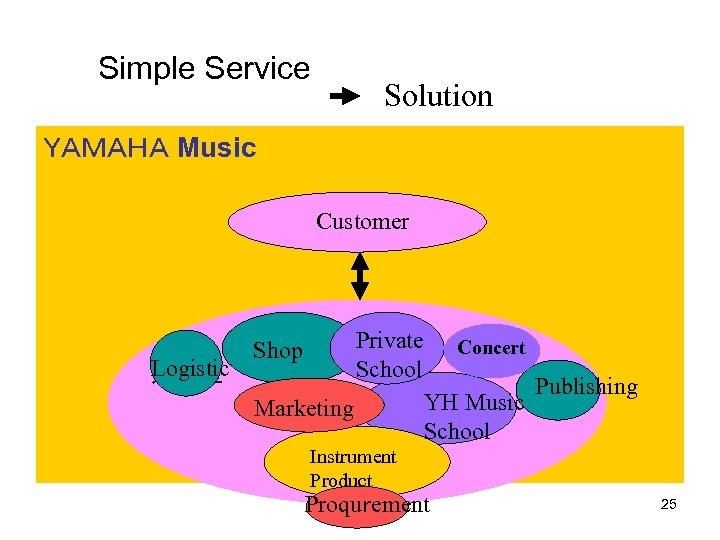 Simple Service Solution YAMAHA Music    Customer Logistic 運送屋 Private School Shop Marketing Concert