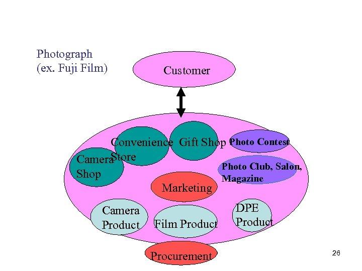 Photograph (ex. Fuji Film) Customer Convenience Gift Shop Photo Contest Store Camera Photo Club,