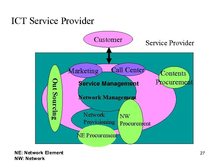 ICT Service Provider Customer Marketing Service Provider Call Center Out Sourcing Service Management Contents