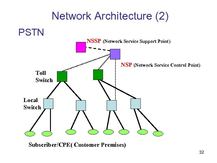 Network Architecture (2) PSTN NSSP (Network Service Support Point) NSP (Network Service Control Point)