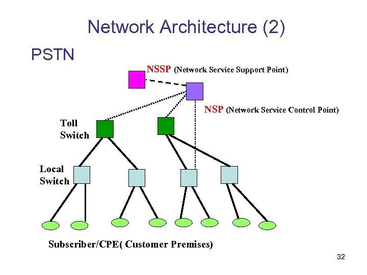 Network Architecture (2) PSTN NSSP (Network Service Support Point) NSP (Network Service Control Point)