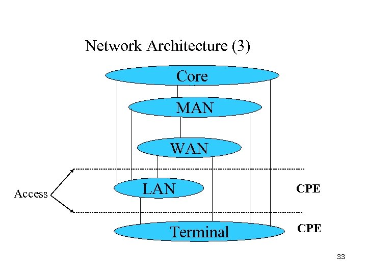 Network Architecture (3) Core MAN WAN Access LAN Terminal CPE 33