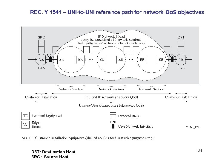 REC. Y. 1541 – UNI-to-UNI reference path for network Qo. S objectives DST: Destination