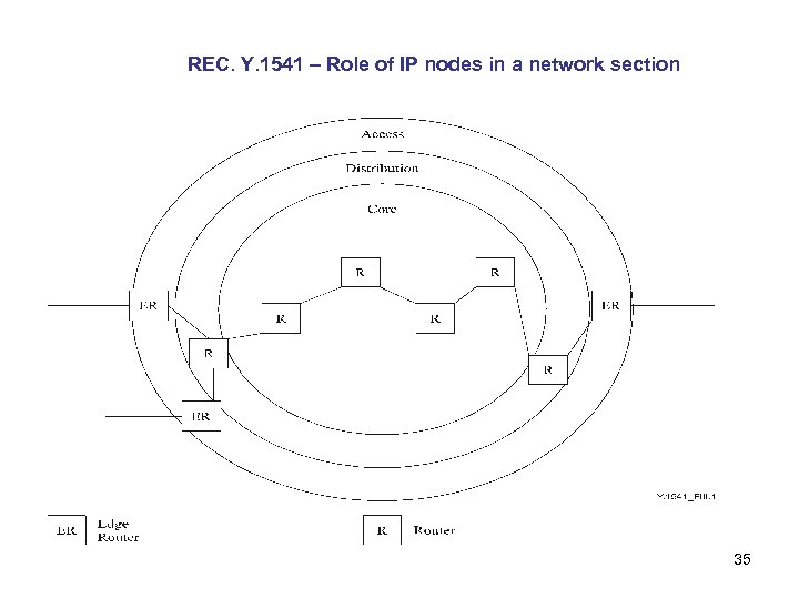 REC. Y. 1541 – Role of IP nodes in a network section 35