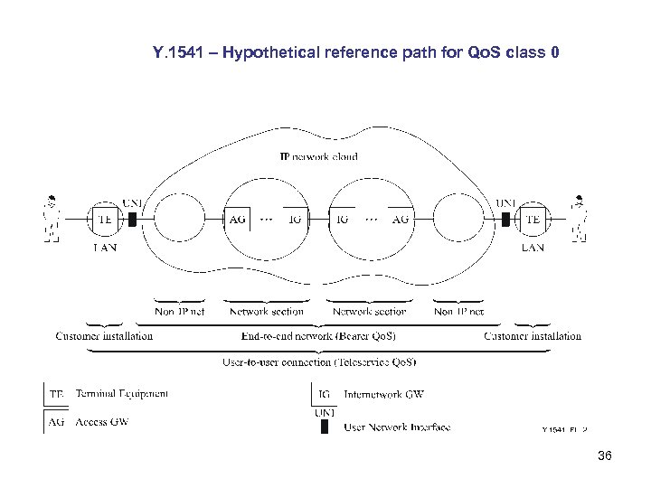 Y. 1541 – Hypothetical reference path for Qo. S class 0 36
