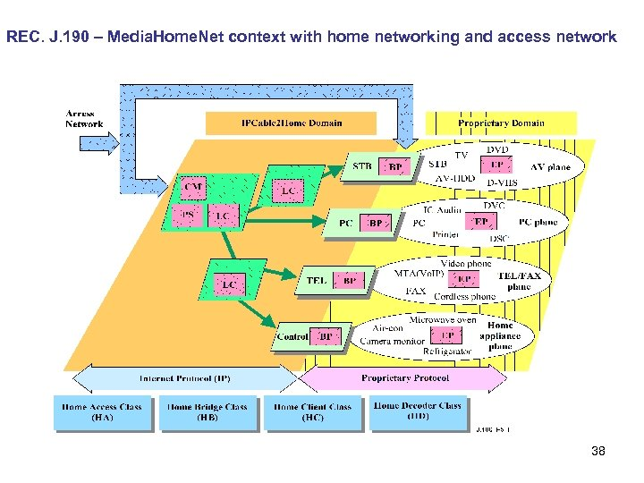 REC. J. 190 – Media. Home. Net context with home networking and access network