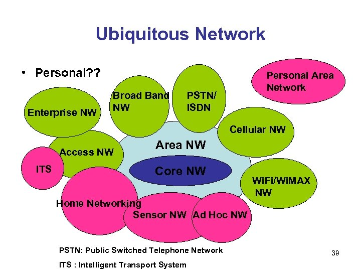 Ubiquitous Network • Personal? ? Enterprise NW Broad Band NW Personal Area Network PSTN/