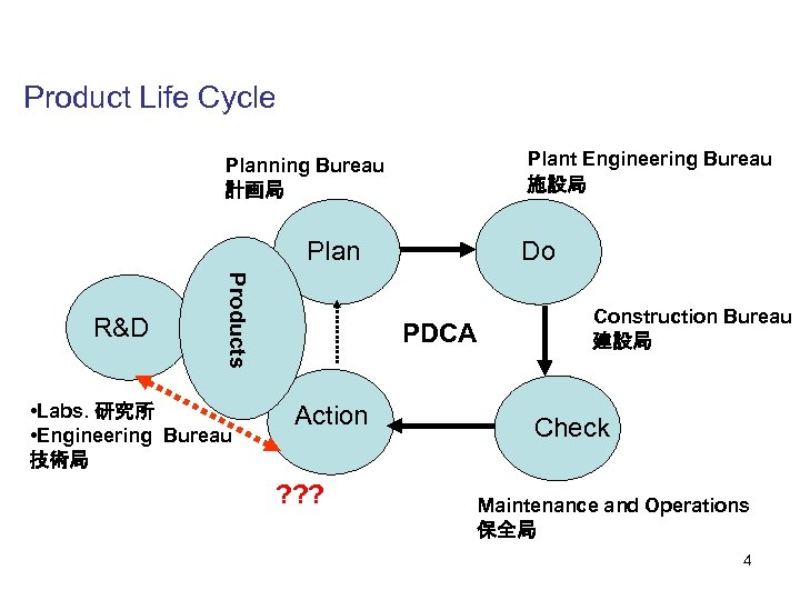 Product Life Cycle Plant Engineering Bureau 施設局 Planning Bureau 計画局 Plan Products R&D •
