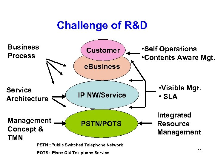 Challenge of R&D Business Process Customer • Self Operations • Contents Aware Mgt. e.
