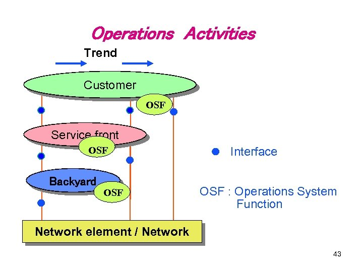 Operations Activities Trend Customer OSF Service front OSF Backyard OSF Interface OSF : Operations