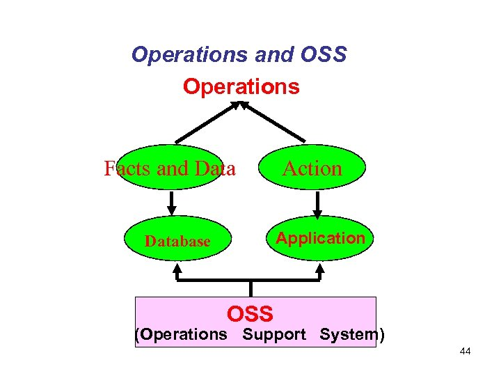 Operations and OSS Operations Facts and Data Action Application Database OSS (Operations Support System)