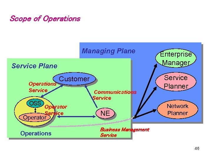 Scope of Operations Managing Plane Service Plane Operations Service OSS Customer Operator Service Operator