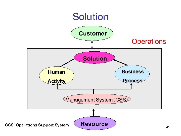 Solution Customer Operations Solution Human Business Activity Process Management System(OSS) OSS: Operations Support System