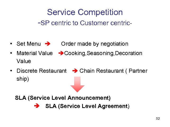 Service Competition -SP centric to Customer centric • Set Menu  Order made by negotiation