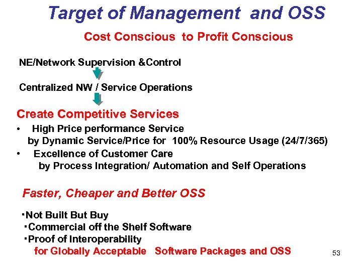 Target of Management and OSS Cost Conscious to Profit Conscious NE/Network Supervision &Control Centralized