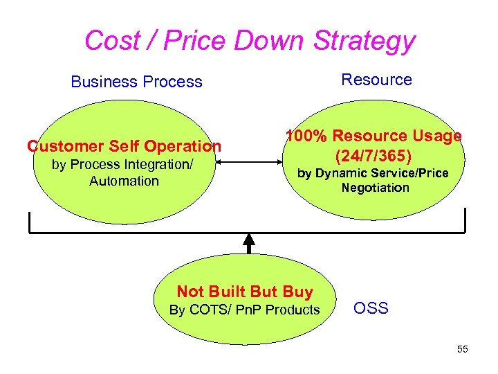 Cost / Price Down Strategy Resource Business Process Customer Self Operation by Process Integration/