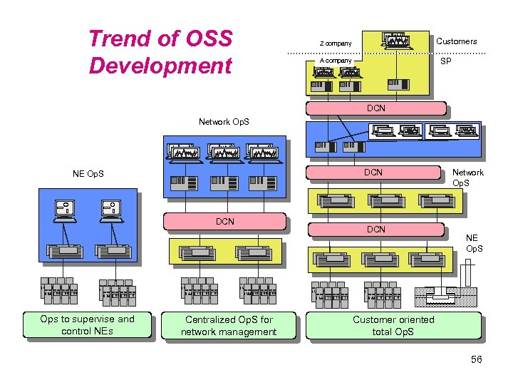 Trend of OSS Development Customers Z company SP A company DCN Network Op. S
