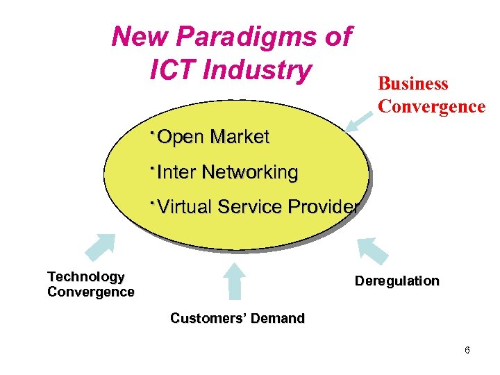 New Paradigms of ICT Industry ·Open Market ·Inter Networking ·Virtual Service Provider Technology Convergence