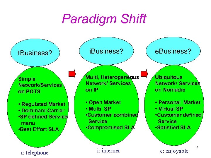Paradigm Shift t. Business? i. Business? e. Business? Simple Network/Services on POTS Multi, Heterogeneous