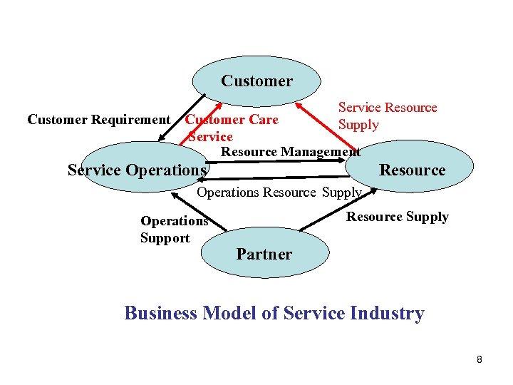 Customer Service Resource Supply Customer Requirement Customer Care Service Resource Management Service Operations Resource