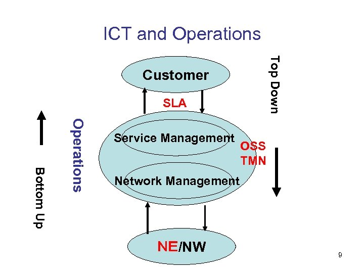 ICT and Operations Top Down Customer SLA Bottom Up Operations Service Management OSS TMN
