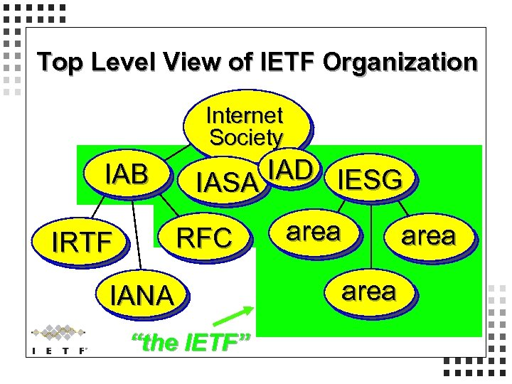 Top Level View of IETF Organization Internet Society IAD IESG IASA IAB IRTF RFC