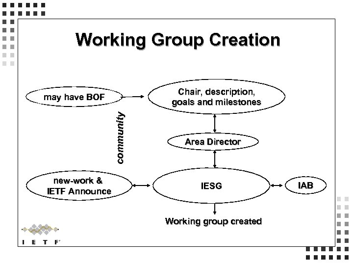 Working Group Creation Chair, description, goals and milestones community may have BOF new-work &