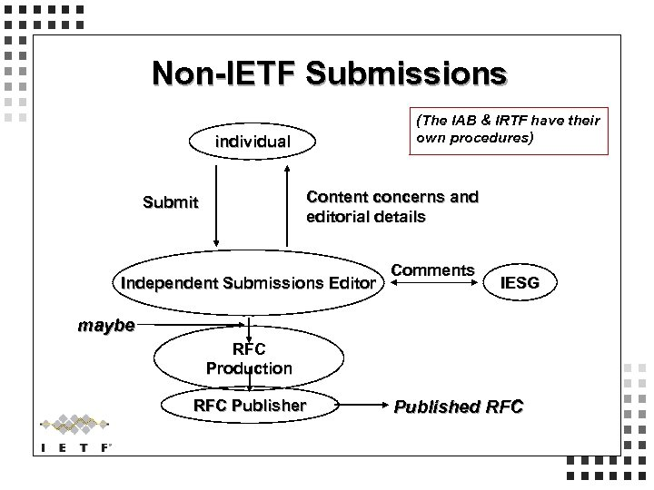 Non-IETF Submissions (The IAB & IRTF have their own procedures) individual Content concerns and
