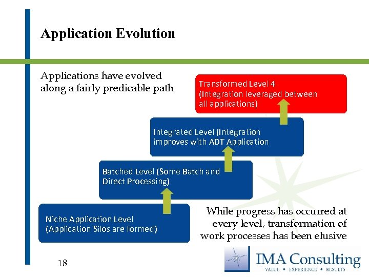 Application Evolution Applications have evolved along a fairly predicable path Transformed Level 4 (Integration