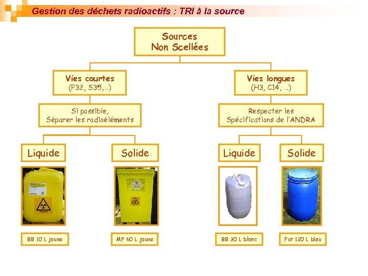 Gestion des déchets radioactifs : TRI à la source Sources Non Scellées Vies courtes