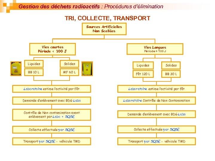 Gestion des déchets radioactifs : Procédures d'élimination TRI, COLLECTE, TRANSPORT Sources Artificielles Non Scellées