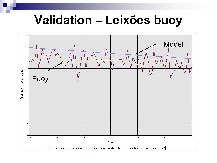 Validation – Leixões buoy Model Buoy