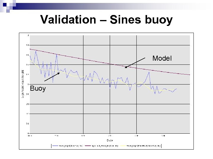 Validation – Sines buoy Model Buoy