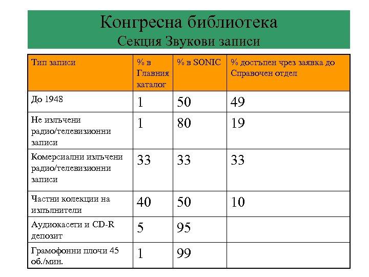 Конгресна библиотека Секция Звукови записи Тип записи %в % в SONIC Главния каталог %
