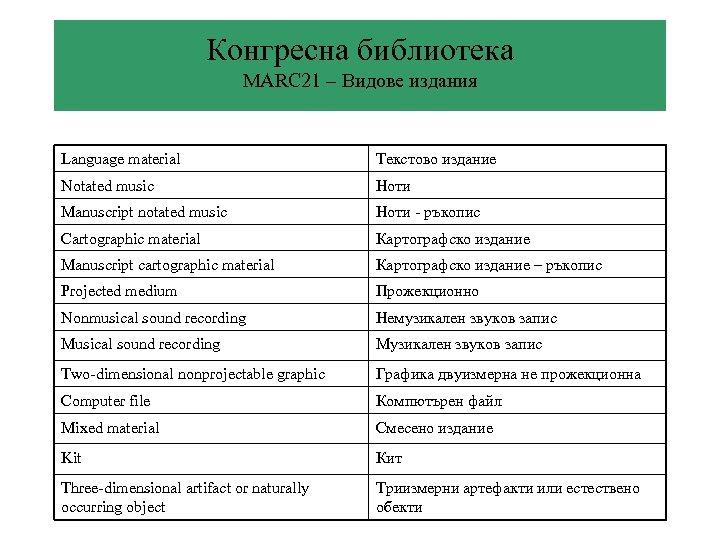 Конгресна библиотека MARC 21 – Видове издания Language material Текстово издание Notated music Ноти